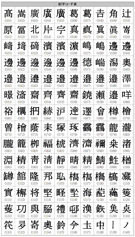 漢字旧字表